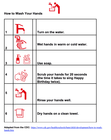 How to wash hands chart