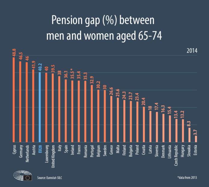 Pension gap women men pinakas