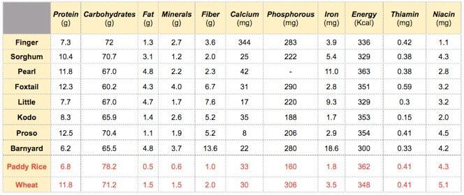 Millets: Nutrition Information