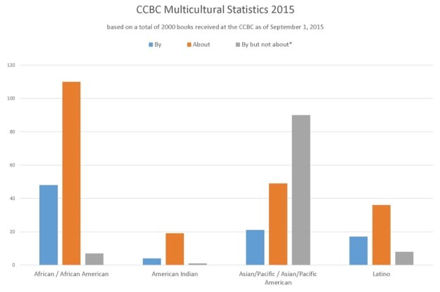 ccbc-multicultural-stats