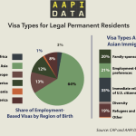 Infographic: Visa Types for Legal Permanent Residents