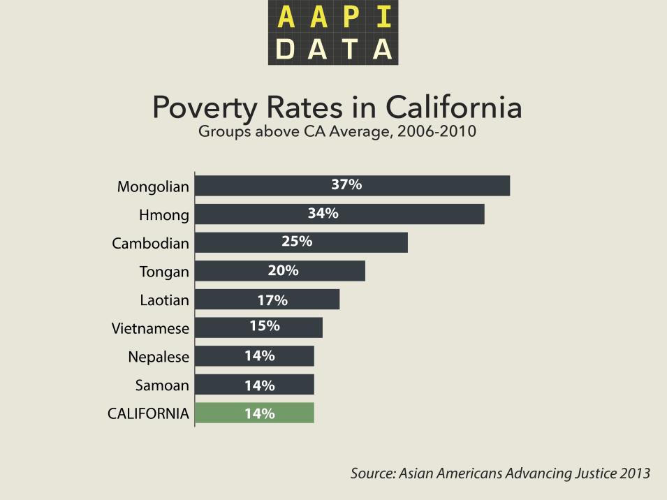 aapidata-poverty-ca-2013
