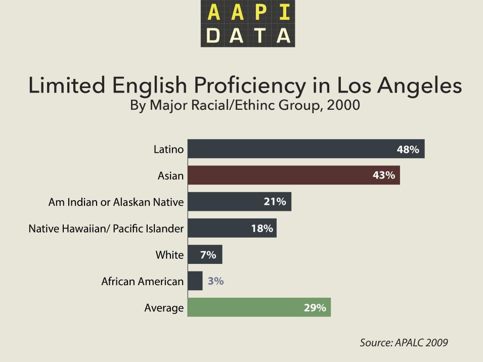 aapidata-language-LA-2009