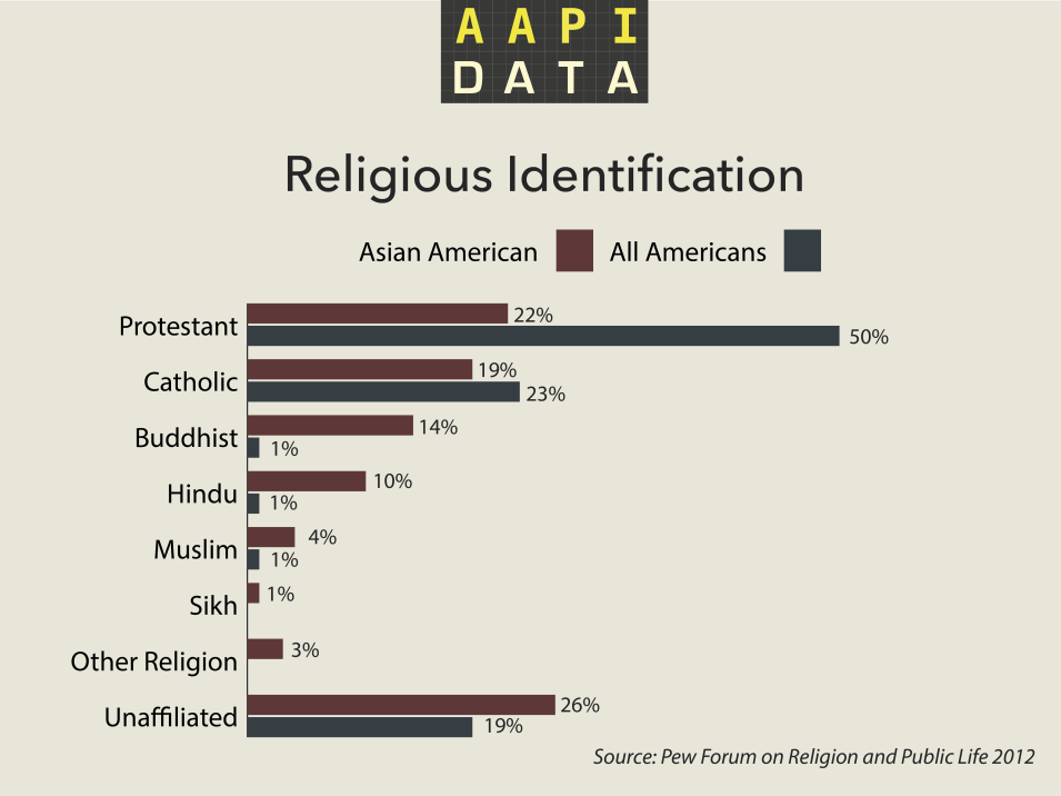 aapidata-religion-2012