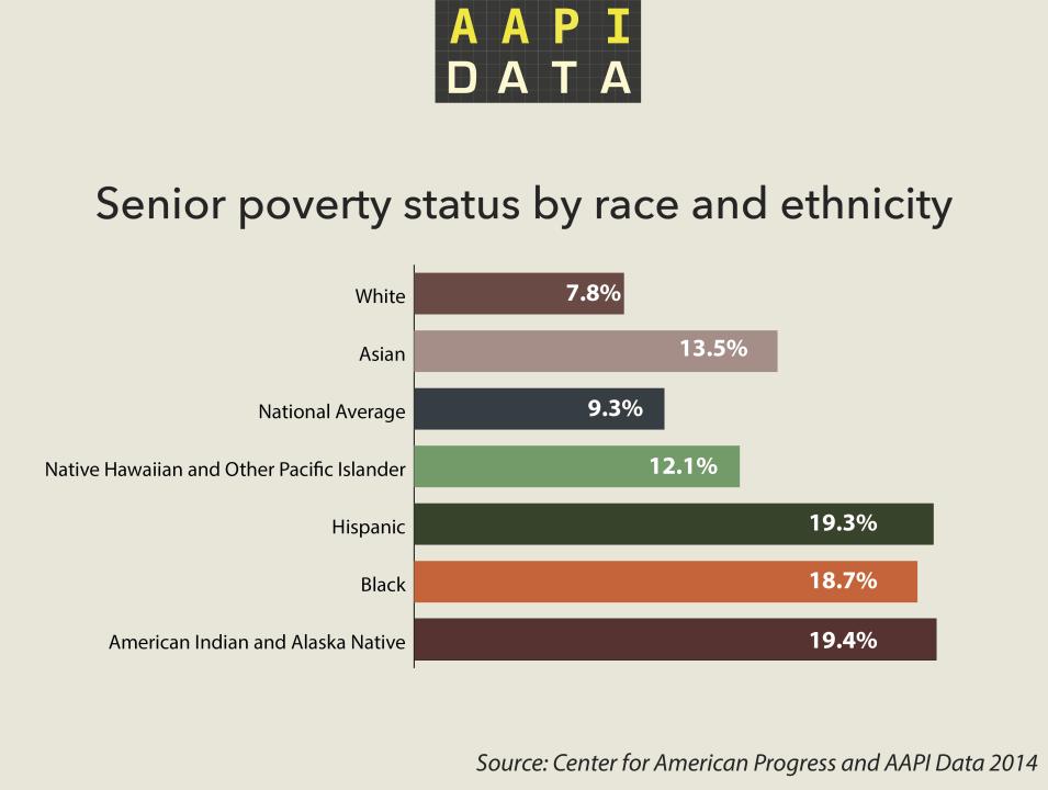 aapidata_info_seniorpoverty