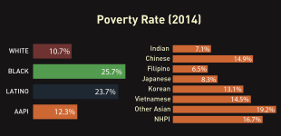 Why Disaggregate? AAPI Unemployment and Poverty