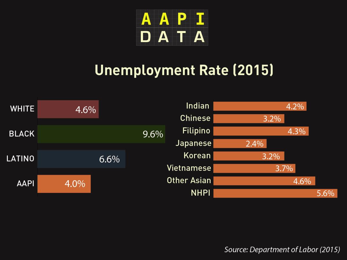 aapidata_OMB_unemployment