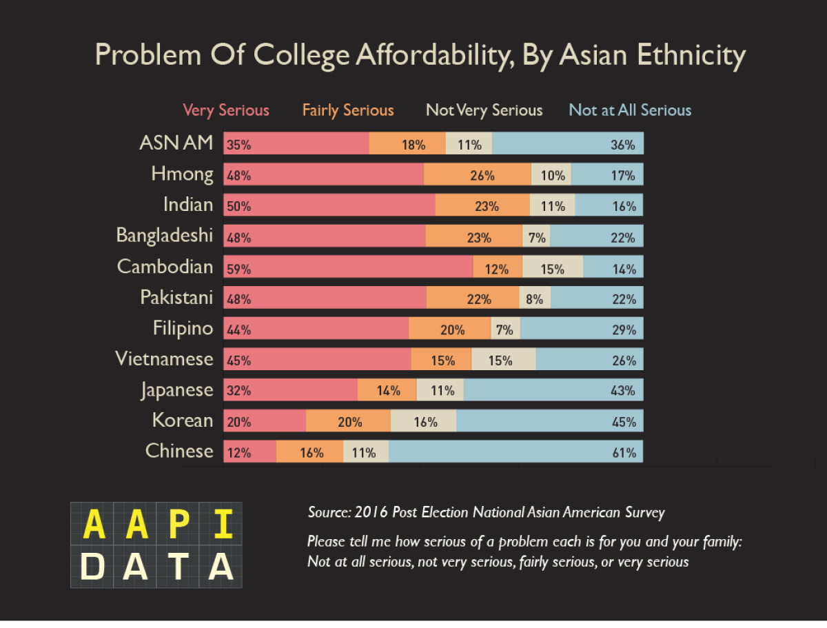 NAAS16-Ethnicity_problem_college