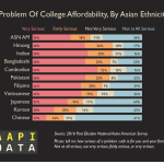 Infographic: Problem of College Affordability, By Asian Ethnicity