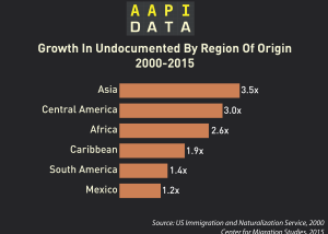 Infographic: Growth In Undocumented By Region Of Origin  (2015)