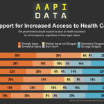 Infographic - 2016 Support for: Increased Access to Health Care