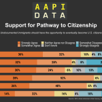 Infographic - 2016 Support for: Pathway to Citizenship