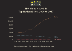 Infographic - H-4 Visas, 2008 to 2017