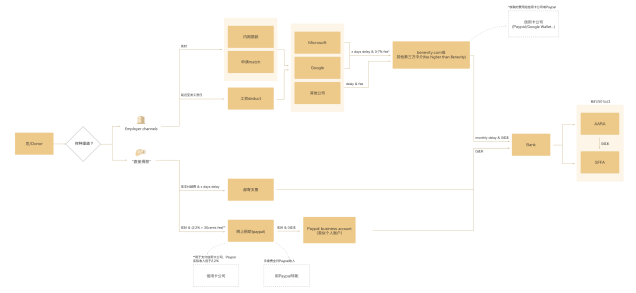 DonationFlowChart_180530_JW_V2_alt