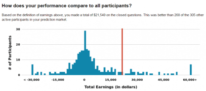 My earnings compared to other forecasters