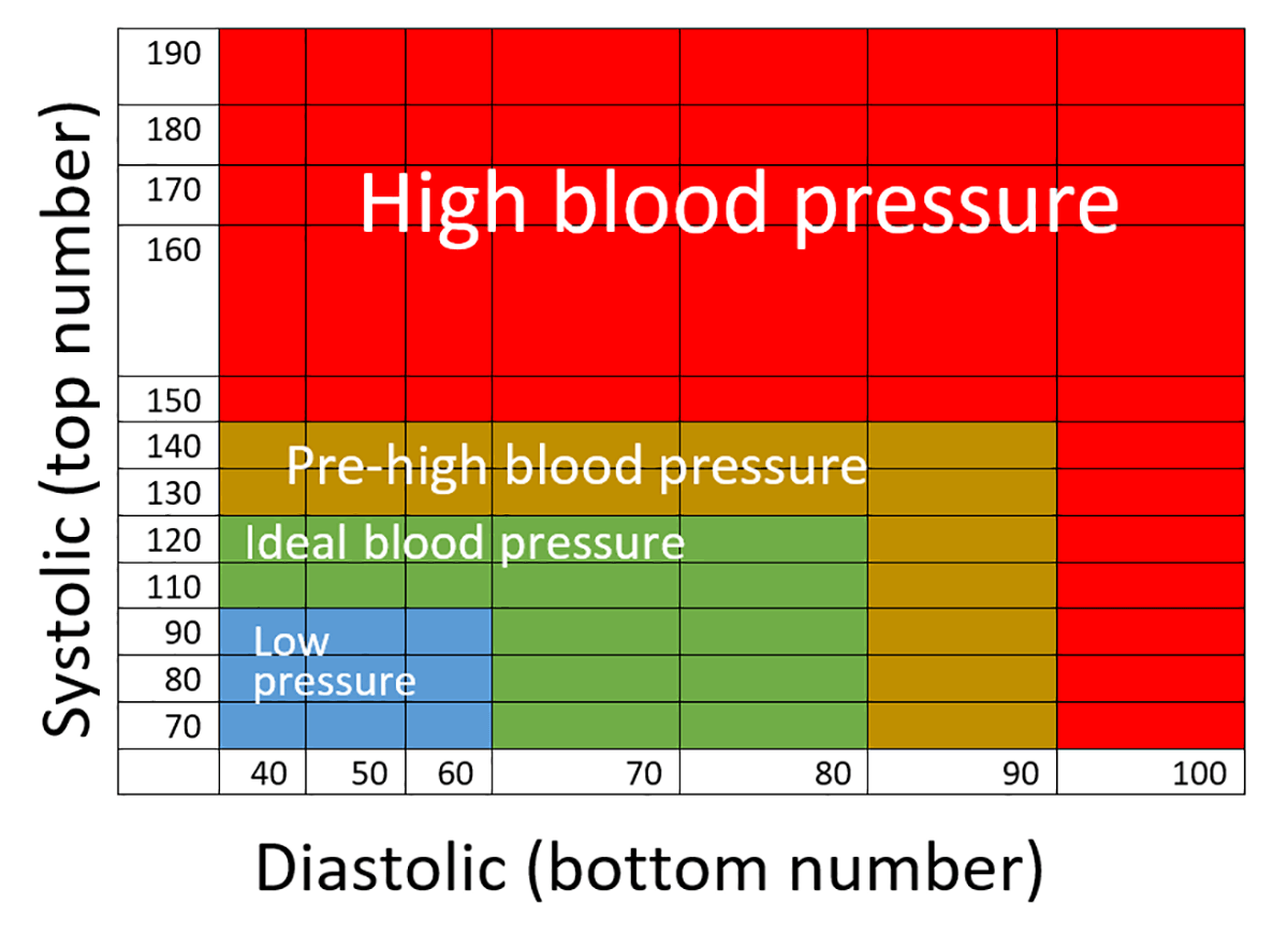 Normal Blood Pressure By Age