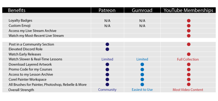 compare aaron rutten membership platforms and digital art resources