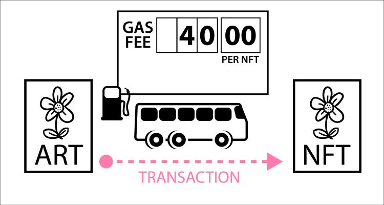ethereum gas fees visual aid