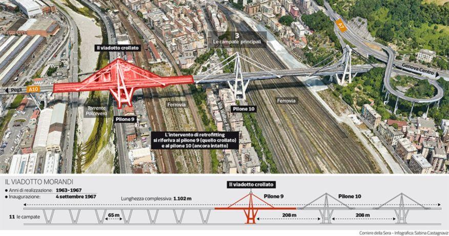 Renzo Piano econstruction of the Morandi Bridge