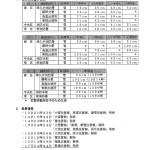 大雪に関する情報提供 2014.2.14