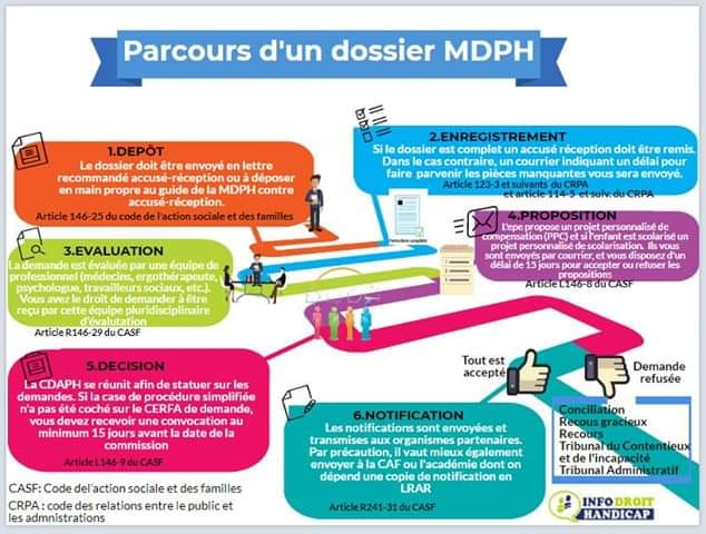 Parcours D Un Dossier Mdph Info Droit Handicap Autisme