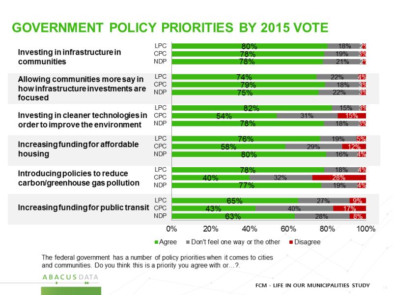 priorities by vote