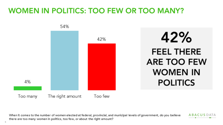Finding Parity: Canadian Opinions About Women in Politics