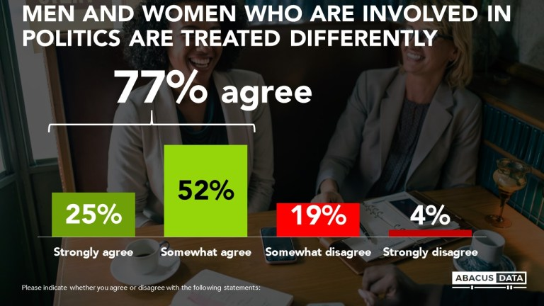 Public perceptions remain a major hurdle to gender equity in politics