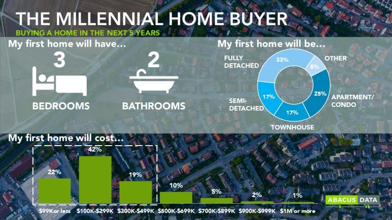 Rented dreams: The truth behind millennial home ownership