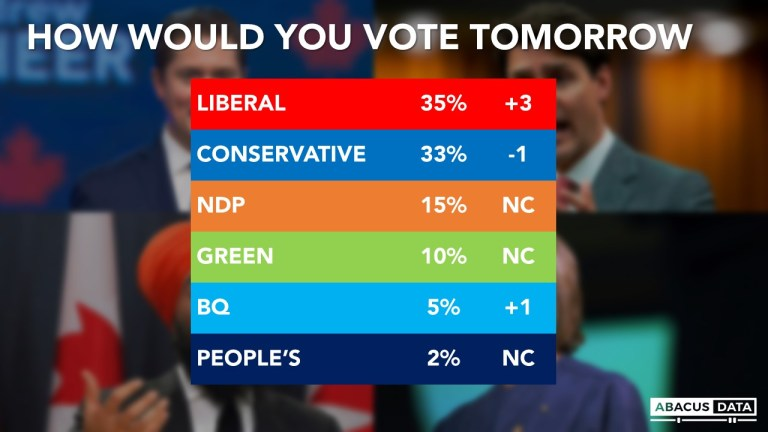 Election Poll: A better week for Trudeau's Liberals
