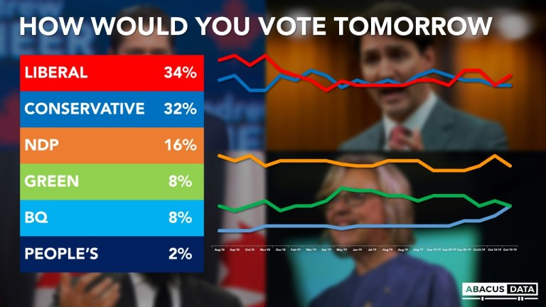 What about the millennials and #elxn43?