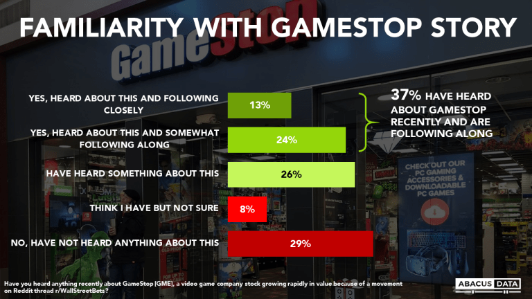 GameStop, Hedge Funds, and the Financial Market: What Canadians think and know