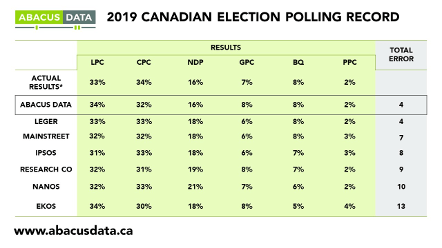 polling record
