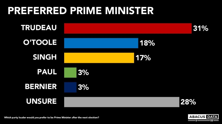 Post budget, Liberals lead by 7 nationally
