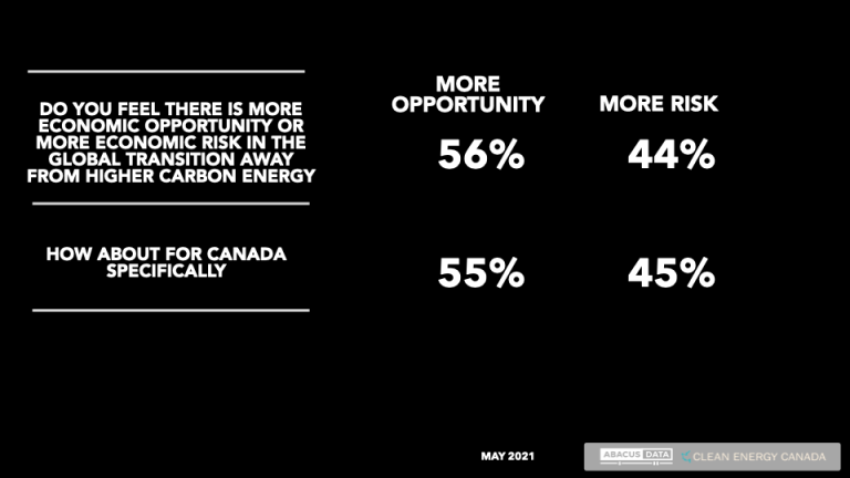 Canadians see risk but more opportunity in transition; Broad support for policies designed to help an energy shift along