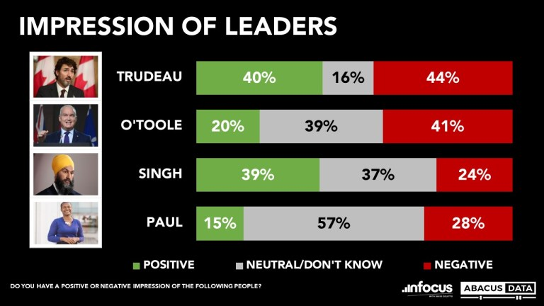 As the campaign kicks off, Liberals lead by 5 over Conservatives as the NDP rises to 22%