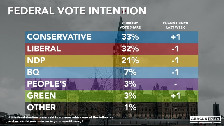 16 Days to Go: A statistical tie between the Liberals and Conservatives as those thinking the Conservatives will win continues to rise