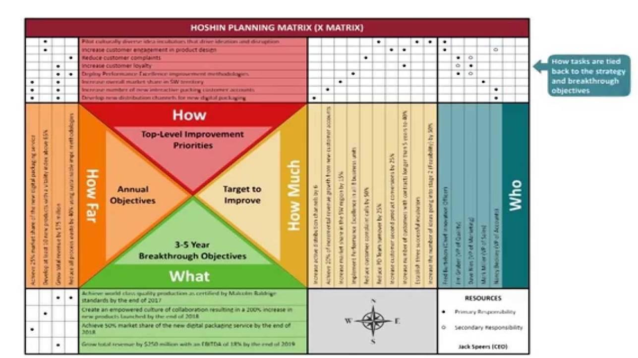 Hoshin-Kanri O Matriz-X, La Herramienta De La Familia Lean Para Desplegar Estrategias, Objetivos Y Proyectos