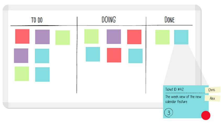 Tablero Kanban. Un Sistema Visual Para Organizar Y Gestionar Las Tareas Del Equipo.