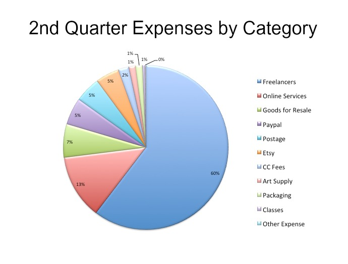 2nd Quarter Expenses by Category