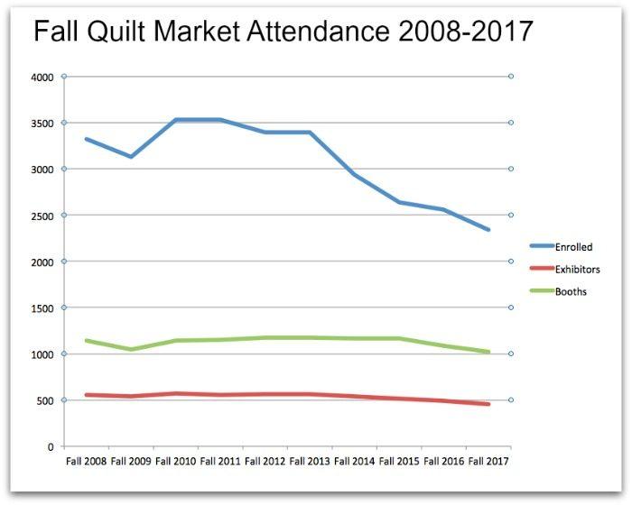 Attendance at fall quilt market