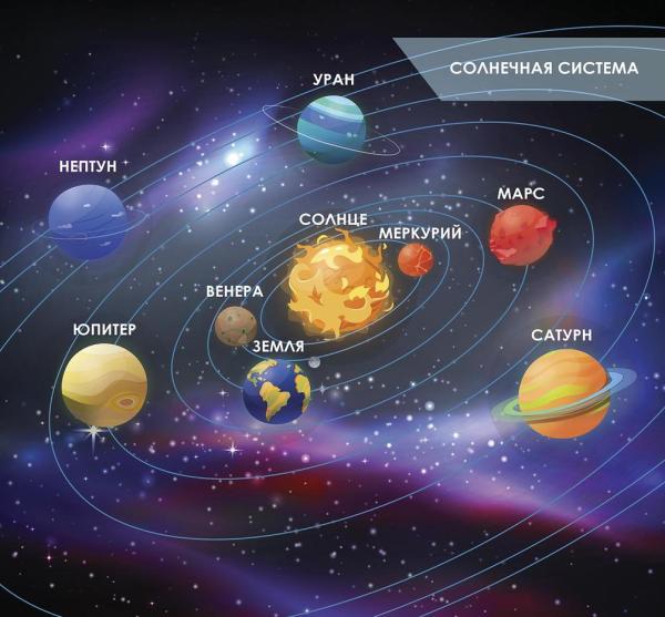 Дизайнерские фотообои Солнечная система №36811. Авторские ...