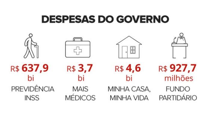 despesas-do-governo