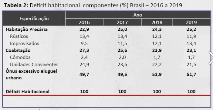 Fonte: Dados básicos: Instituo Brasileiro de Geografia e Estatística (IBGE), Pesquisa Nacional por Amostra de Domicílios Contínua (PNADC) - 2019; Cadastro Único (CadÚnico) – Data de extração: 14/11/2020. Elaboração: Fundação João Pinheiro (FJP), Diretoria de Estatística e Informações (Direi).