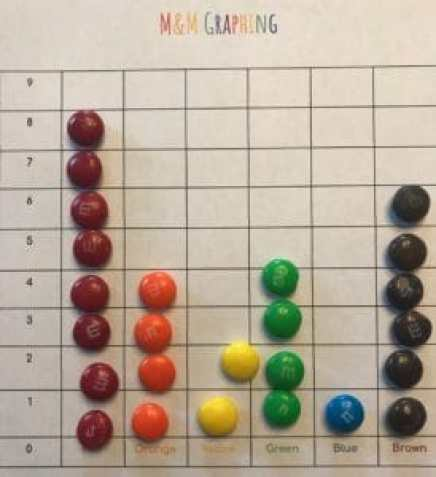 M and M Addition Activity