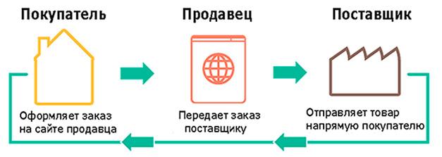Shema-prodazhi-odzhdy