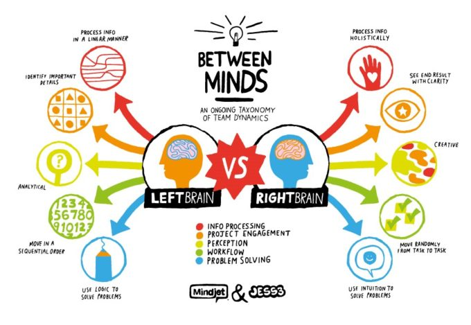 Understanding the left brain vs the right brain can be incredibly effective in play therapy.