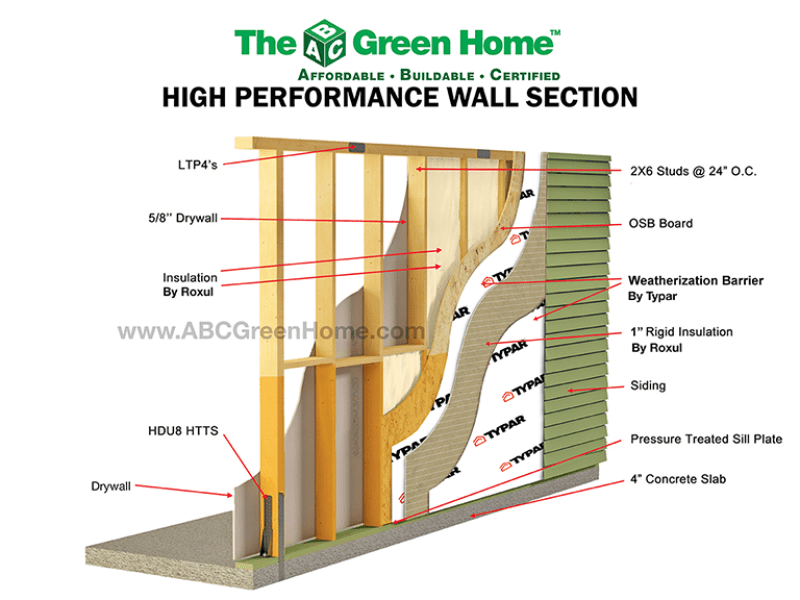 Roxul/Typar High Performance Wall DIagram