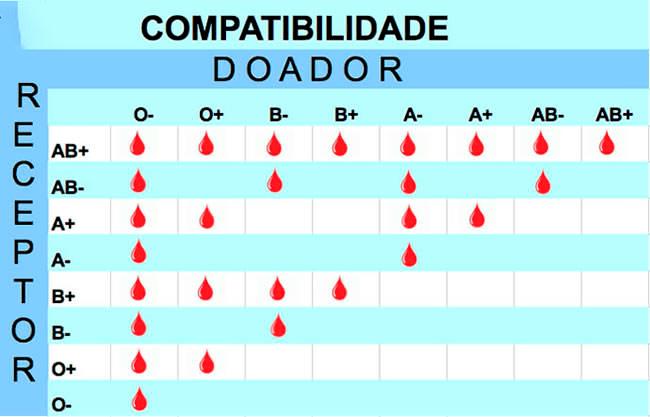 Para quem eu posso doar sangue? Cobfira a tabela de compatibilidade