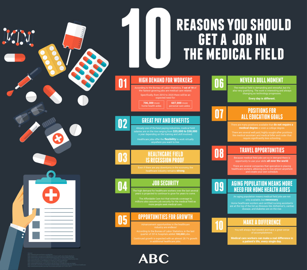 Learn more about the 10 reasons why you should get a job in the medical field